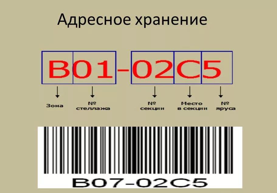 Адресное хранение товара.png